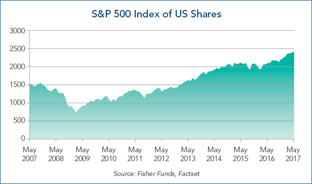 S&P500IndexofUSShares